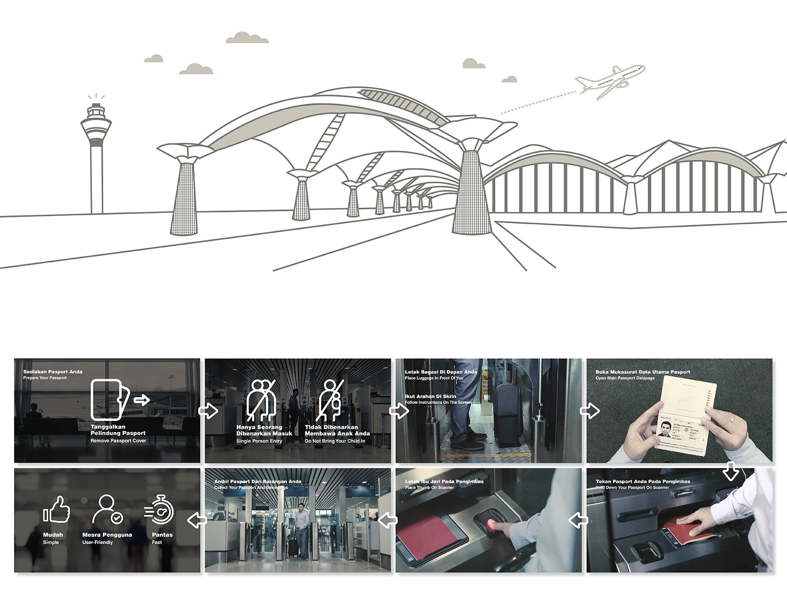 Illustration of KLIA with video screenshots showing the steps to verify passport automatically at the e-Gate and what not to do