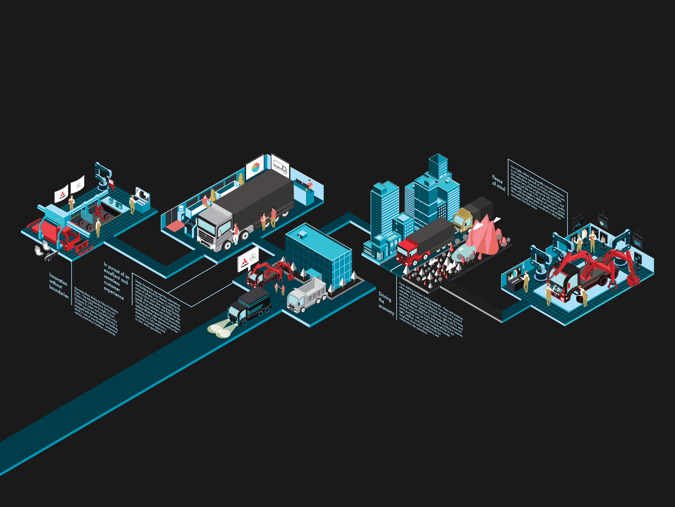 Mercedes-Benz wall art illustration design highlighting each part of their operations from assembly to sales and delivery.